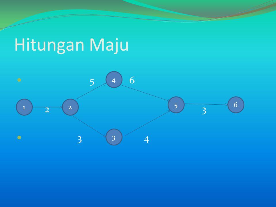 Dari tabel diatas dapat diketahui bahwa float Total pada jalur d = 3, b = 2, e = 2, g = 2, h = 2 Adapun memiliki float bebas adalah kegiatan d = 1 dan h = 2,sedangkan float interferen terdapat pada kegiatan – kegiatan b, d, e, dan g KegiatanKurun Waktu Paling AwalPaling AkhirFloat i-jNama(D)Mulai (ES) Selesai (EF) Mulai (LS) Selesai (LF) Total (TF) Bebas (FF) Interfern (IF) 1-2a30303000 2-3b23557202 2-4c43737000 2-6d8311614312 3-5e459711202 4-7f67137 000 5-6g39121114202 6-8h612181420220 7-8i713201320000 8-9j420242024000