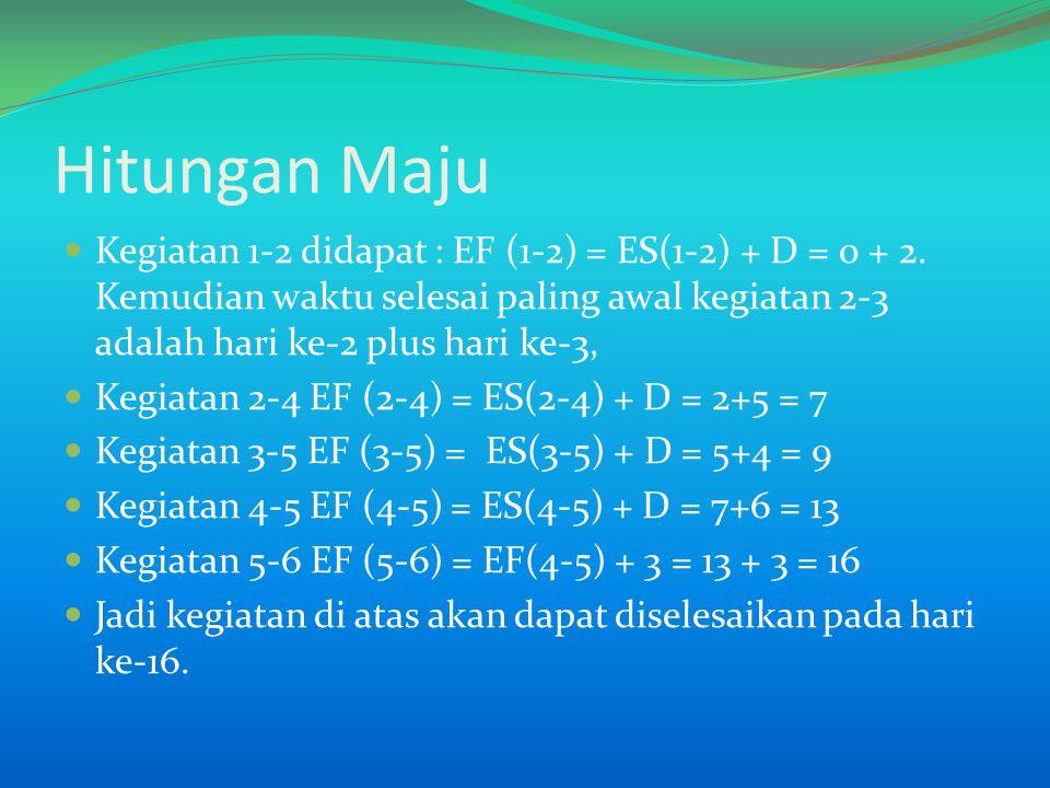 Perincian dalam Tabel KegiatanKurun waktu Paling awal ijnamaDMulai (ES)Selesai (EF) (1)(2)(3)(4)(5)(6) 12202 23325 24527 35459 456713 563 16