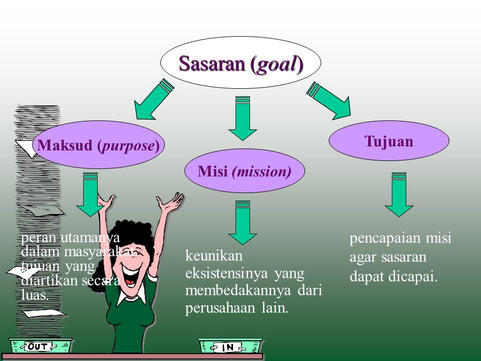Sasaran (goal) Maksud (purpose) Misi (mission) Tujuan peran utamanya dalam masyarakat, tujuan yang diartikan secara luas. pencapaian misi agar sasaran