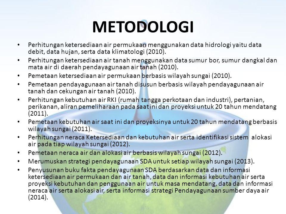 METODOLOGI Perhitungan ketersediaan air permukaan menggunakan data hidrologi yaitu data debit, data hujan, serta data klimatologi (2010). Perhitungan
