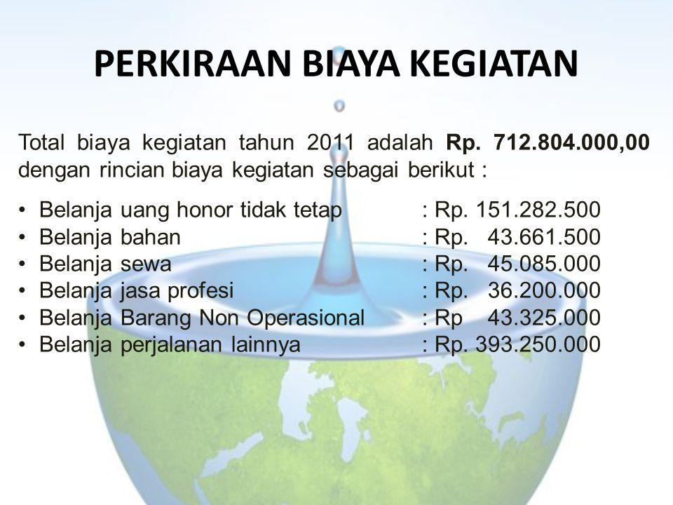 PERKIRAAN BIAYA KEGIATAN Total biaya kegiatan tahun 2011 adalah Rp. 712.804.000,00 dengan rincian biaya kegiatan sebagai berikut : Belanja uang honor