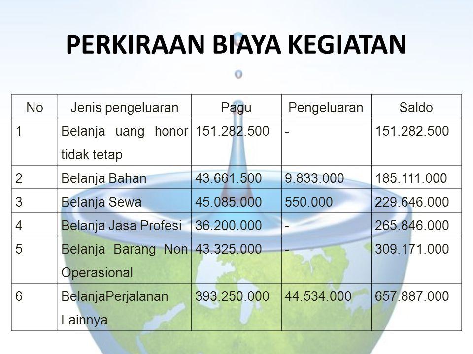 PERKIRAAN BIAYA KEGIATAN NoJenis pengeluaranPaguPengeluaranSaldo 1 Belanja uang honor tidak tetap 151.282.500- 2Belanja Bahan43.661.5009.833.000185.11