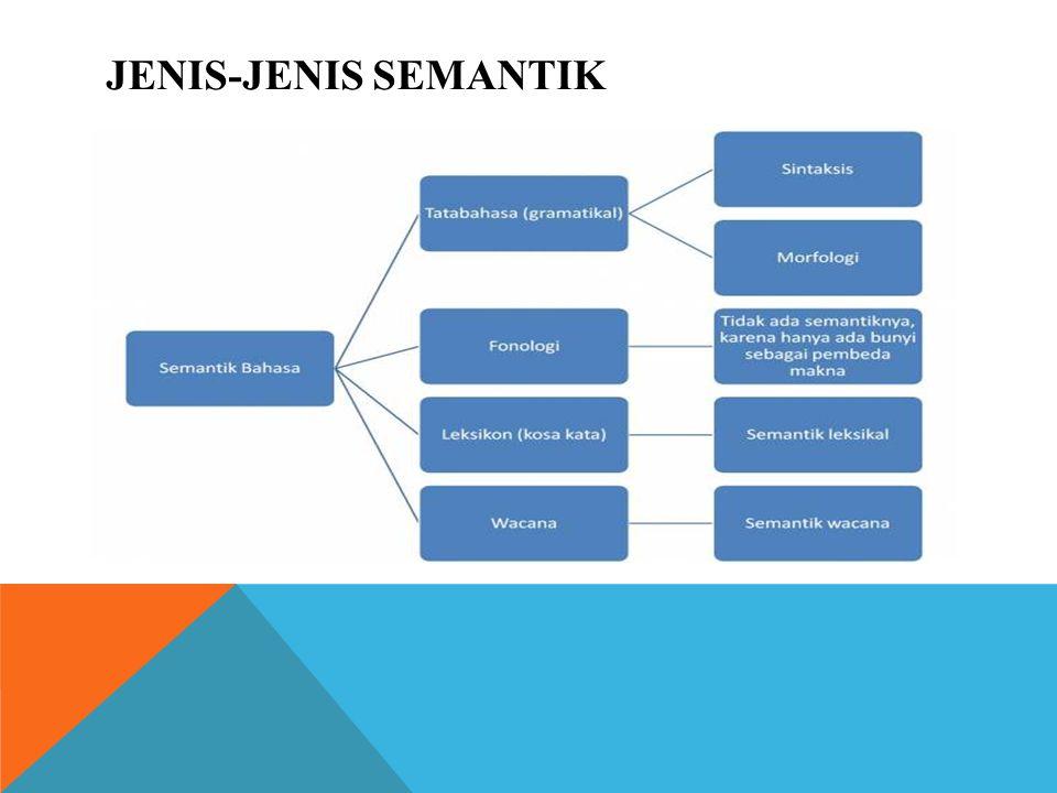 JENIS-JENIS SEMANTIK