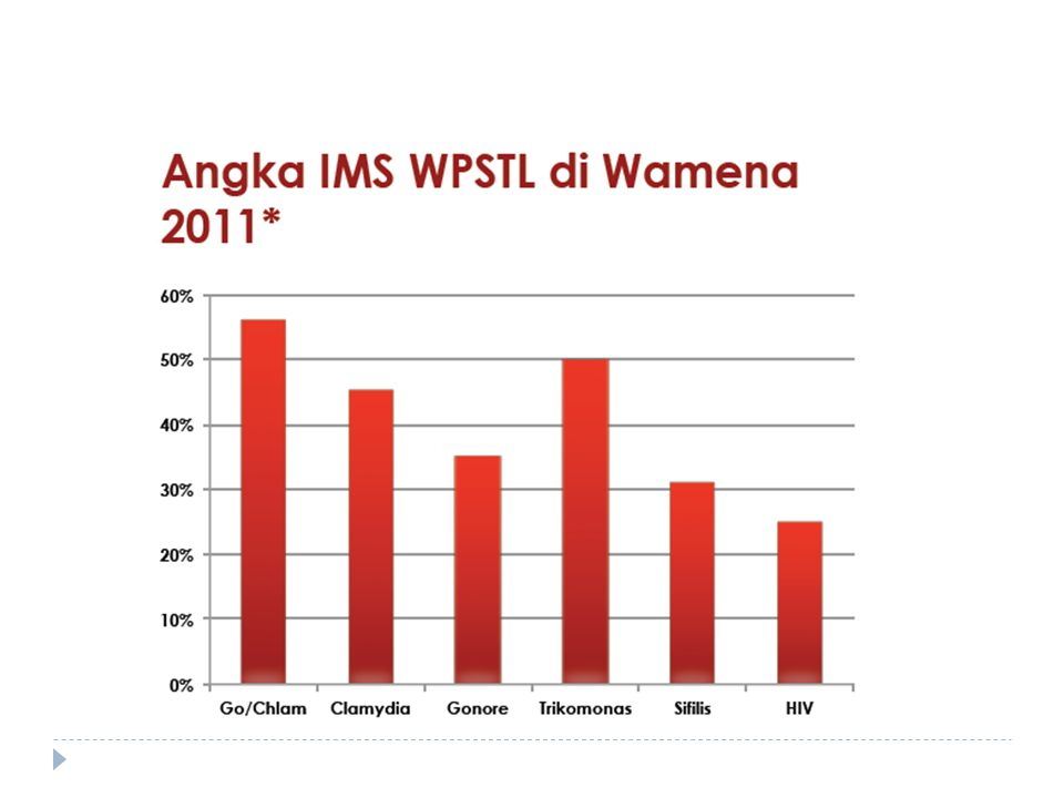 Prevalensi HIV di Tanah Papua (%) pada 2006 & 2013, STBP 2006 & STBP 2013 Grafik menunjukkan estimasi titik & selang kepercayaan 95%.
