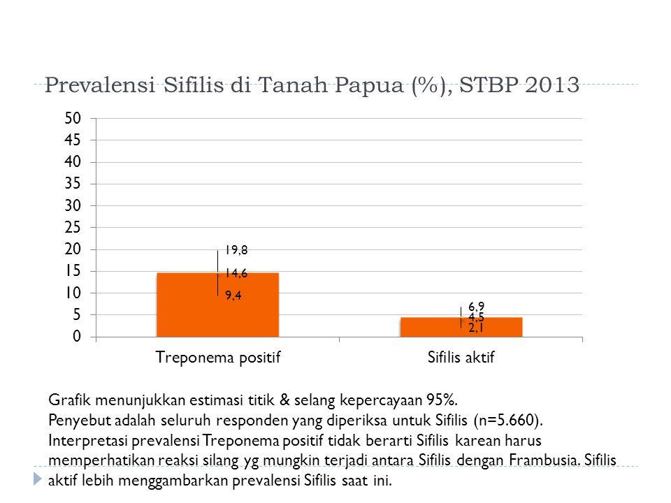 Prevalensi Sifilis di Tanah Papua (%), STBP 2013 Grafik menunjukkan estimasi titik & selang kepercayaan 95%.