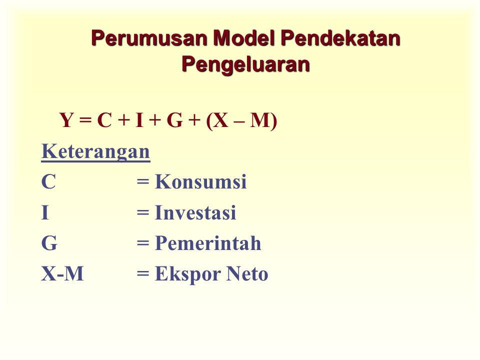 Perumusan Model Pendekatan Pengeluaran Y = C + I + G + (X – M) Keterangan C = Konsumsi I= Investasi G= Pemerintah X-M= Ekspor Neto