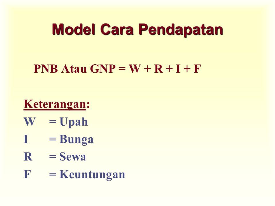 Model Cara Pendapatan PNB Atau GNP = W + R + I + F Keterangan: W= Upah I= Bunga R= Sewa F= Keuntungan