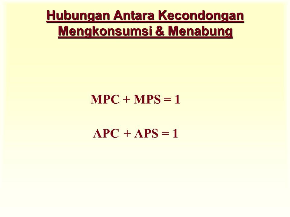 Hubungan Antara Kecondongan Mengkonsumsi & Menabung MPC + MPS = 1 APC+ APS = 1