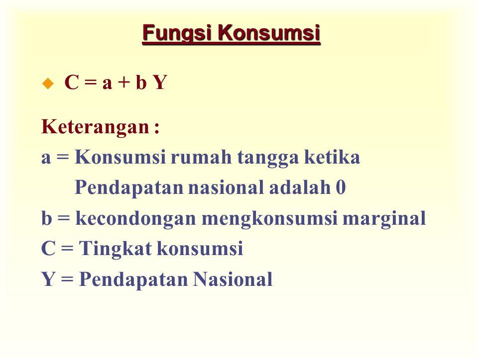 Fungsi Konsumsi u C = a + b Y Keterangan : a = Konsumsi rumah tangga ketika Pendapatan nasional adalah 0 b = kecondongan mengkonsumsi marginal C = Tin