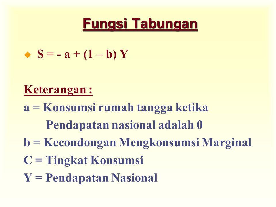 Fungsi Tabungan u S = - a + (1 – b) Y Keterangan : a = Konsumsi rumah tangga ketika Pendapatan nasional adalah 0 b = Kecondongan Mengkonsumsi Marginal C = Tingkat Konsumsi Y = Pendapatan Nasional