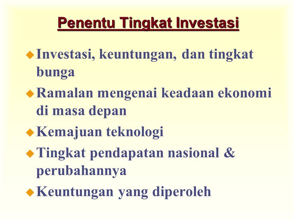 Penentu Tingkat Investasi u Investasi, keuntungan, dan tingkat bunga u Ramalan mengenai keadaan ekonomi di masa depan u Kemajuan teknologi u Tingkat pendapatan nasional & perubahannya u Keuntungan yang diperoleh