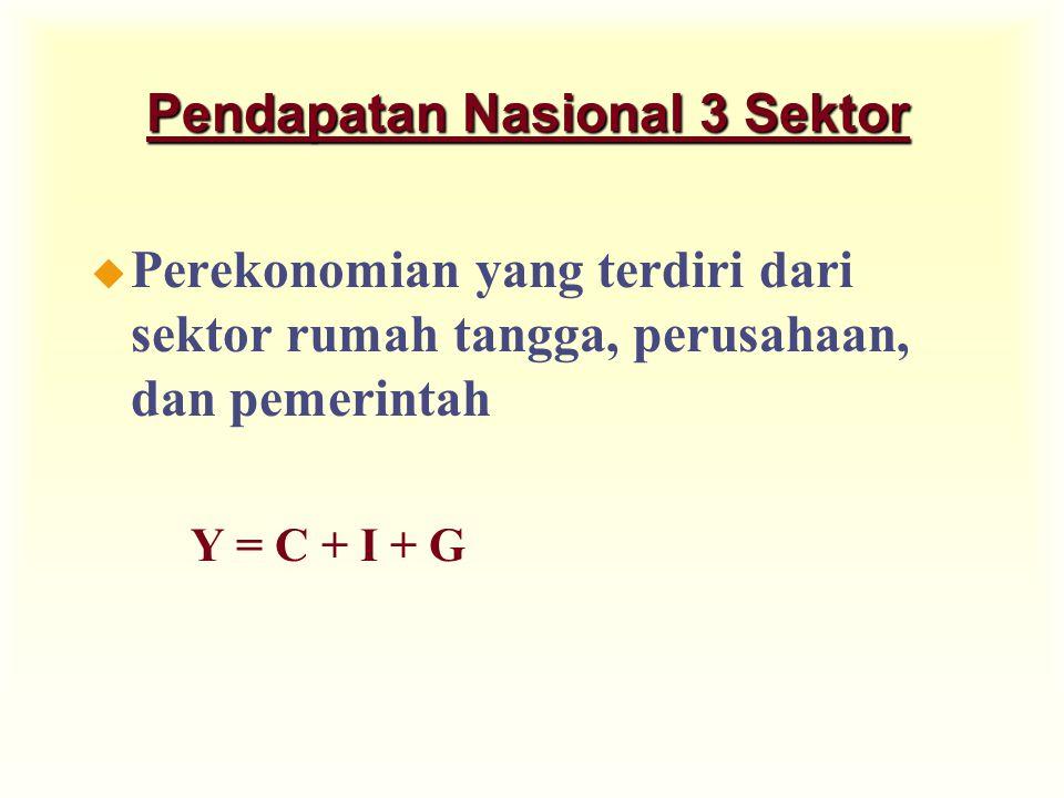 Pendapatan Nasional 3 Sektor u Perekonomian yang terdiri dari sektor rumah tangga, perusahaan, dan pemerintah Y = C + I + G