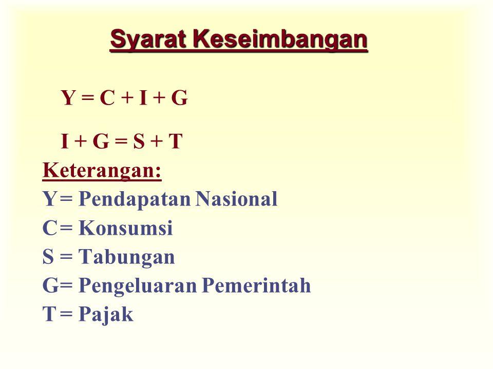 Syarat Keseimbangan Y = C + I + G I + G = S + T Keterangan: Y= Pendapatan Nasional C= Konsumsi S= Tabungan G= Pengeluaran Pemerintah T= Pajak