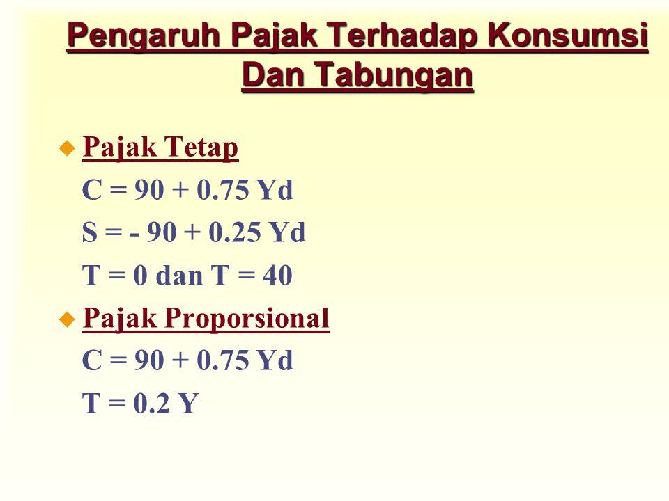 Pengaruh Pajak Terhadap Konsumsi Dan Tabungan u Pajak Tetap C = 90 + 0.75 Yd S = - 90 + 0.25 Yd T = 0 dan T = 40 u Pajak Proporsional C = 90 + 0.75 Yd T = 0.2 Y