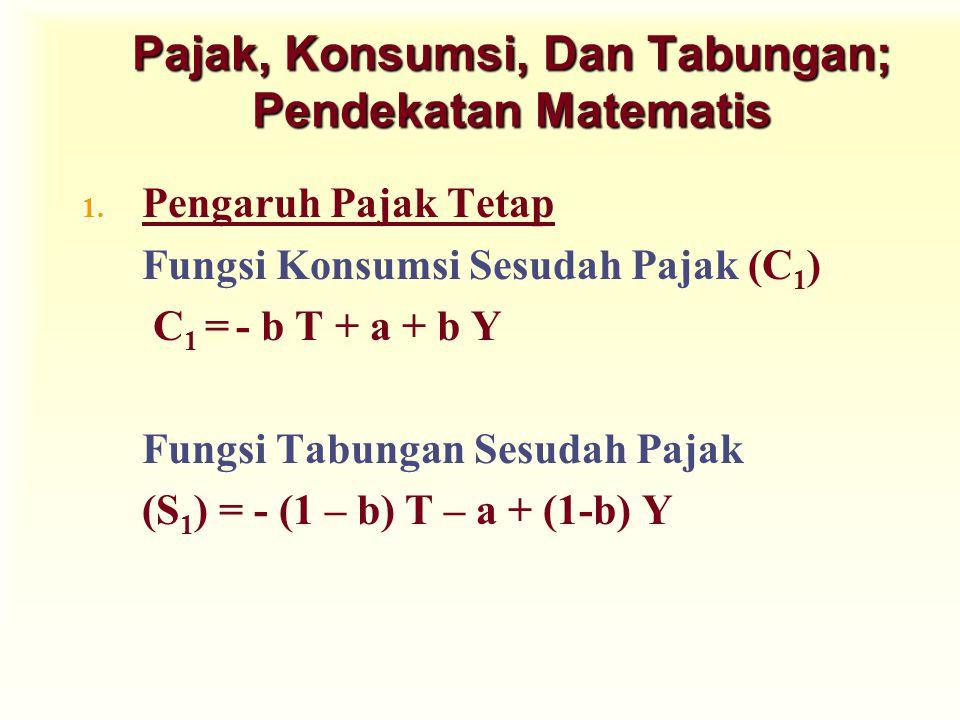 Pajak, Konsumsi, Dan Tabungan; Pendekatan Matematis 1. Pengaruh Pajak Tetap Fungsi Konsumsi Sesudah Pajak (C 1 ) C 1 = - b T + a + b Y Fungsi Tabungan