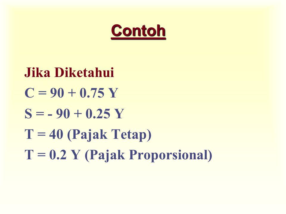 Contoh Jika Diketahui C = 90 + 0.75 Y S = - 90 + 0.25 Y T = 40 (Pajak Tetap) T = 0.2 Y (Pajak Proporsional)
