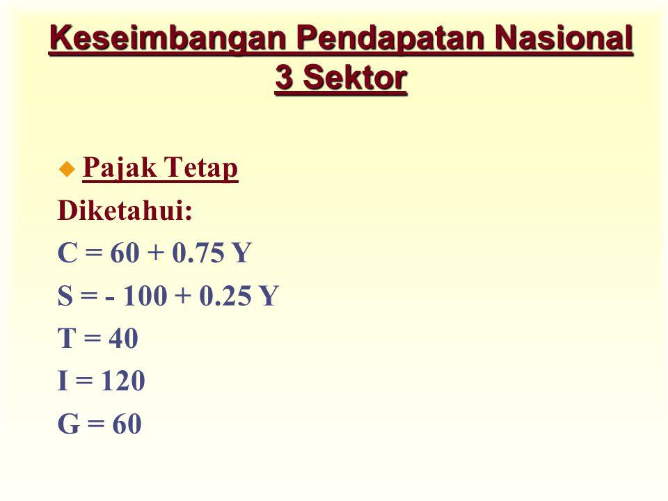 Keseimbangan Pendapatan Nasional 3 Sektor u Pajak Tetap Diketahui: C = 60 + 0.75 Y S = - 100 + 0.25 Y T = 40 I = 120 G = 60