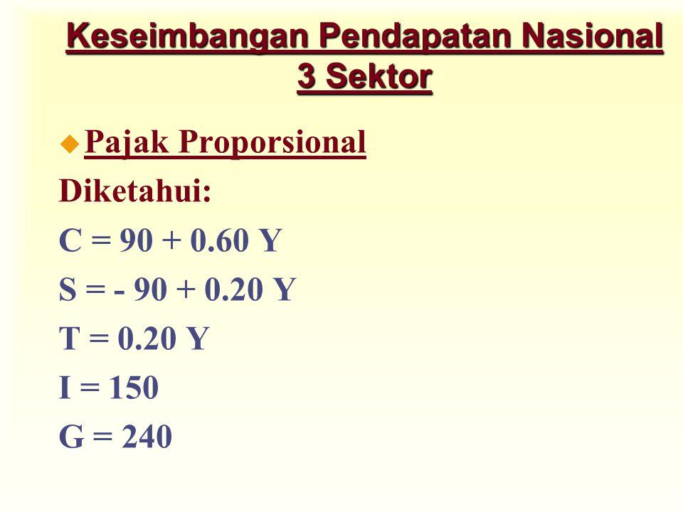 Keseimbangan Pendapatan Nasional 3 Sektor u Pajak Proporsional Diketahui: C = 90 + 0.60 Y S = - 90 + 0.20 Y T = 0.20 Y I = 150 G = 240