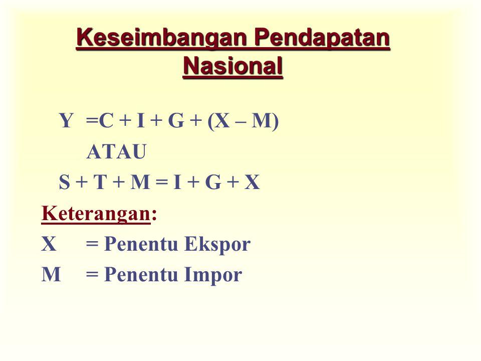 Keseimbangan Pendapatan Nasional Y=C + I + G + (X – M) ATAU S + T + M = I + G + X Keterangan: X= Penentu Ekspor M= Penentu Impor