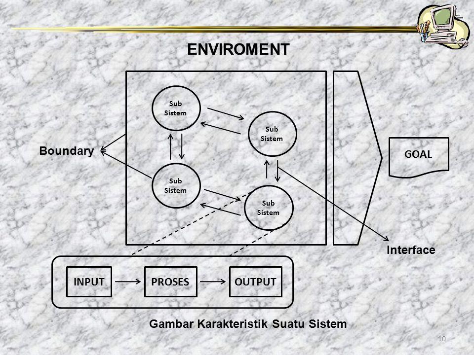 10 ENVIROMENT GOAL Boundary Interface Sub Sistem Sub Sistem Sub Sistem Sub Sistem INPUTOUTPUTPROSES Gambar Karakteristik Suatu Sistem