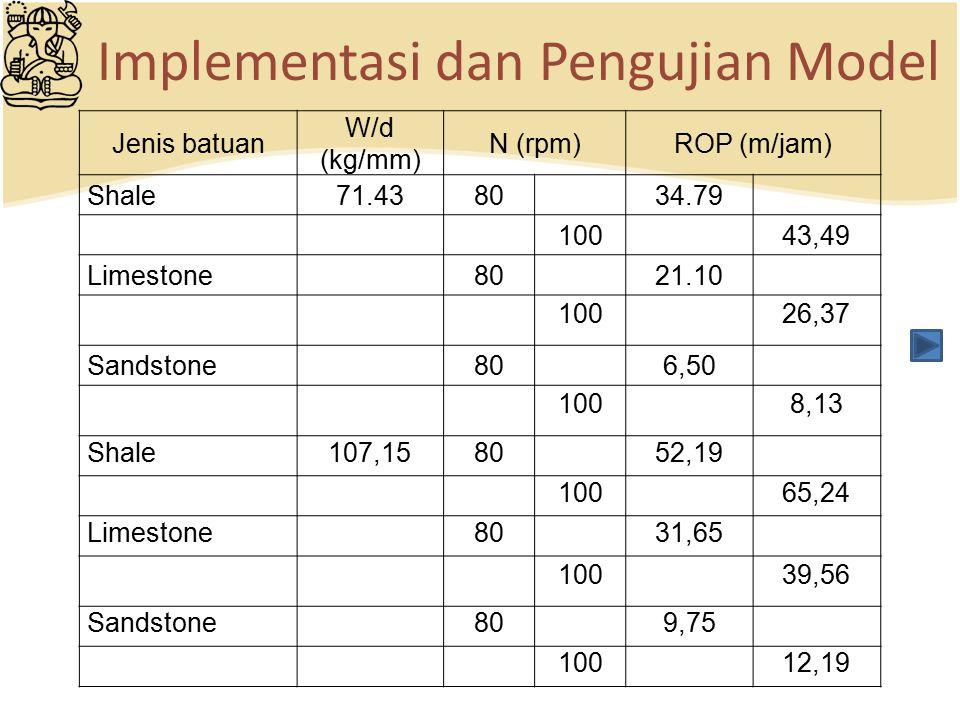 Implementasi dan Pengujian Model Jenis batuan W/d (kg/mm) N (rpm)ROP (m/jam) Shale71.438034.79 10043,49 Limestone8021.10 10026,37 Sandstone806,50 1008