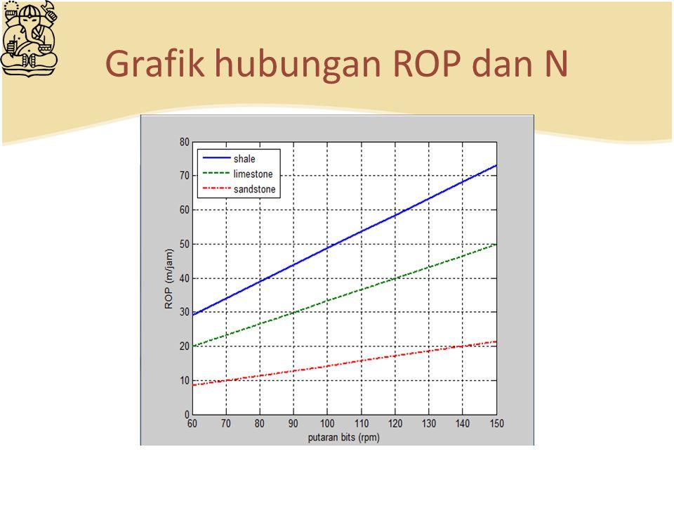Grafik hubungan ROP dan N
