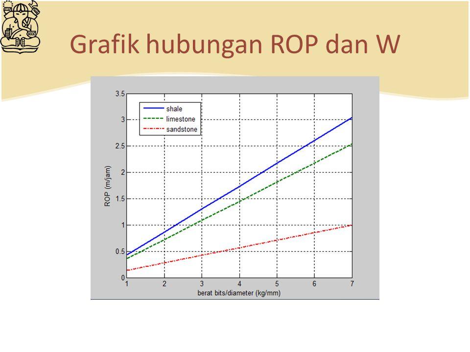 Grafik hubungan ROP dan W