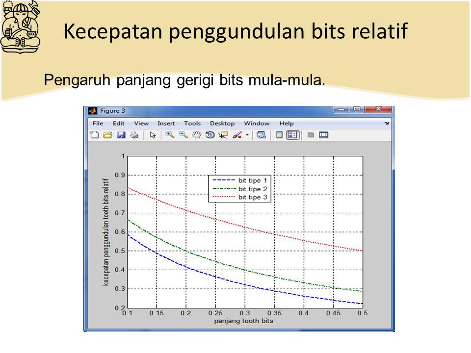 Kecepatan penggundulan bits relatif Pengaruh panjang gerigi bits mula-mula.