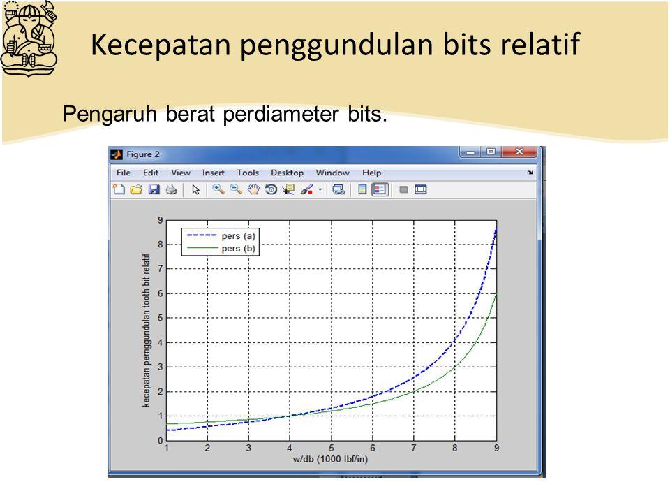 Kecepatan penggundulan bits relatif Pengaruh berat perdiameter bits.