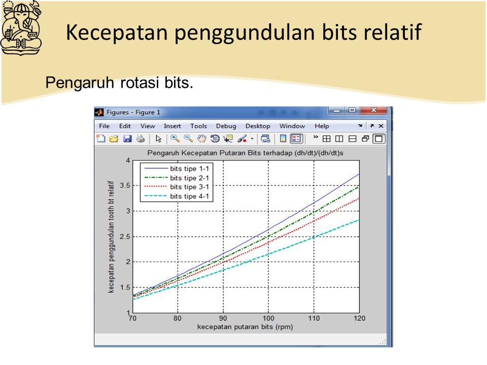 Kecepatan penggundulan bits relatif Pengaruh rotasi bits.