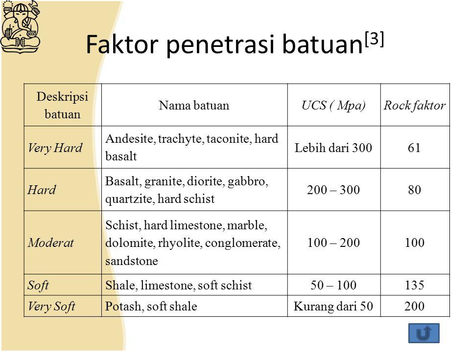 Faktor penetrasi batuan [3] Deskripsi batuan Nama batuanUCS ( Mpa)Rock faktor Very Hard Andesite, trachyte, taconite, hard basalt Lebih dari 30061 Har
