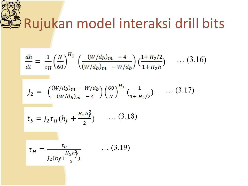 Rujukan model interaksi drill bits