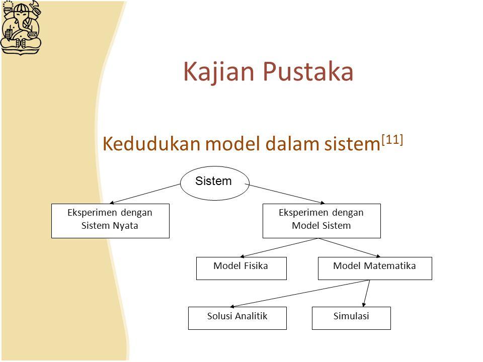 Kedudukan model dalam sistem [11] Kajian Pustaka Sistem Eksperimen dengan Sistem Nyata Eksperimen dengan Model Sistem Model FisikaModel Matematika Sol