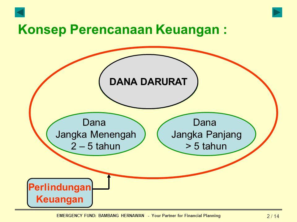 EMERGENCY FUND: BAMBANG HERNAWAN - Your Partner for Financial Planning 2 / 14 Dana Jangka Pendek & Dana Darurat < 1 tahun Dana Jangka Menengah 2 – 5 t