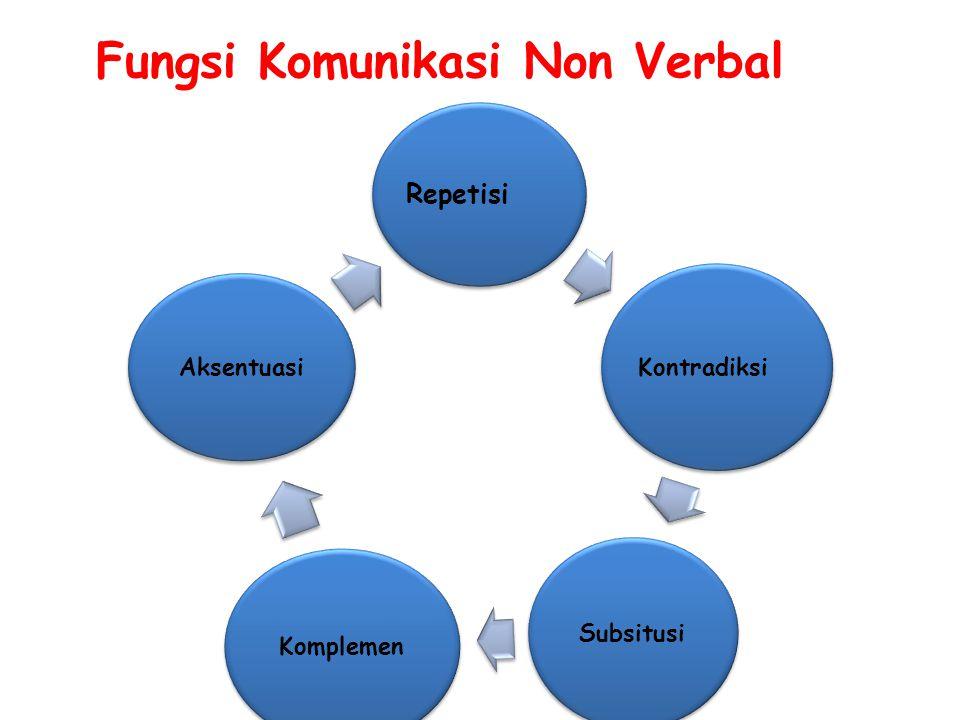 Fungsi Komunikasi Non Verbal Repetisi Kontradiksi Subsitusi Komplemen Aksentuasi