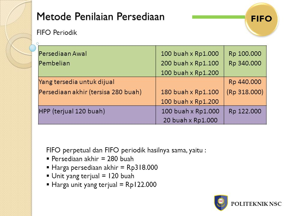 Metode Penilaian Persediaan POLITEKNIK NSC FIFO FIFO Periodik Persediaan Awal100 buah x Rp1.000Rp 100.000 Pembelian200 buah x Rp1.100Rp 340.000 100 bu