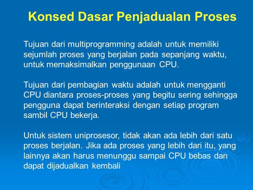 Konsep Dasar Penjadualan Proses Penjadual CPU mungkin akan dijalankan ketika proses: 1.Berubah dari running ke waiting state.