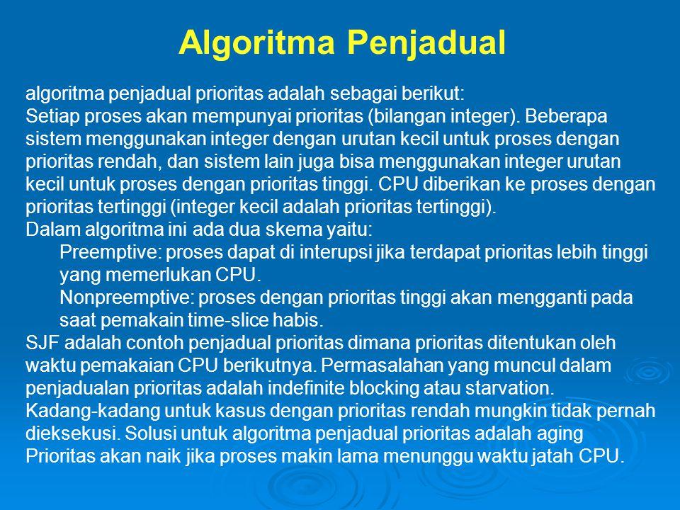 Algoritma Penjadual algoritma penjadual prioritas adalah sebagai berikut: Setiap proses akan mempunyai prioritas (bilangan integer).