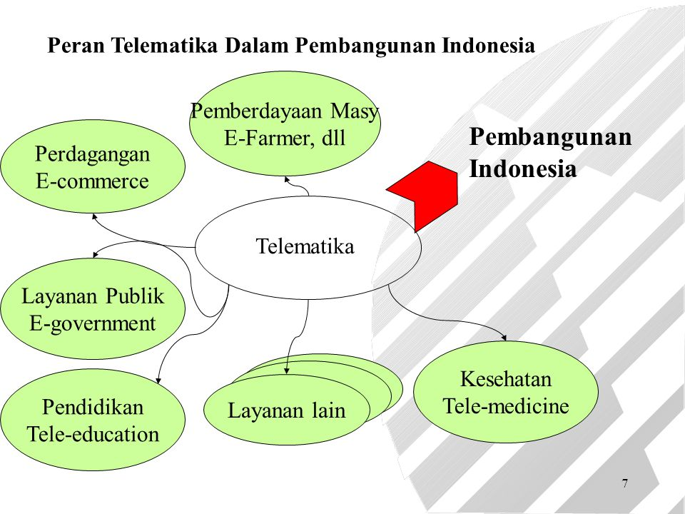 7 Telematika Layanan Publik E-government Perdagangan E-commerce Kesehatan Tele-medicine Pendidikan Tele-education Pemberdayaan Masy E-Farmer, dll Laya