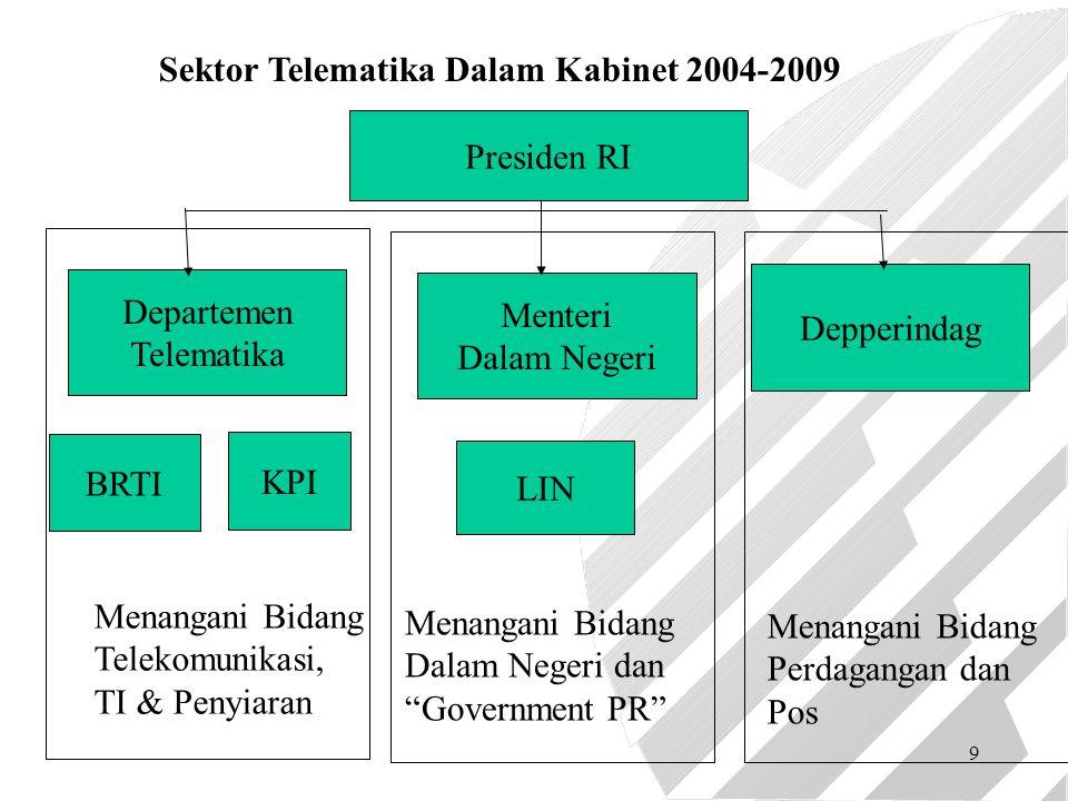 9 Presiden RI Departemen Telematika Depperindag Menteri Dalam Negeri BRTI KPI Menangani Bidang Telekomunikasi, TI & Penyiaran Menangani Bidang Dalam N