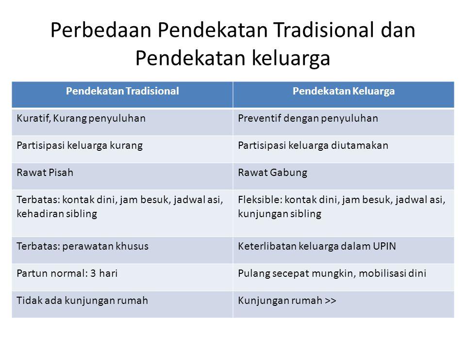 Perbedaan Pendekatan Tradisional dan Pendekatan keluarga Pendekatan TradisionalPendekatan Keluarga Kuratif, Kurang penyuluhanPreventif dengan penyuluh