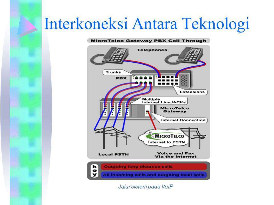 Interkoneksi Antara Teknologi Jalur sistem pada VoIP