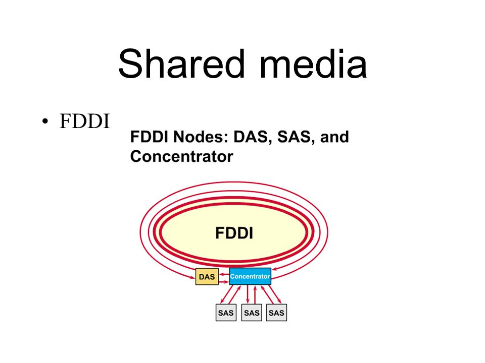 Shared media Token-ring