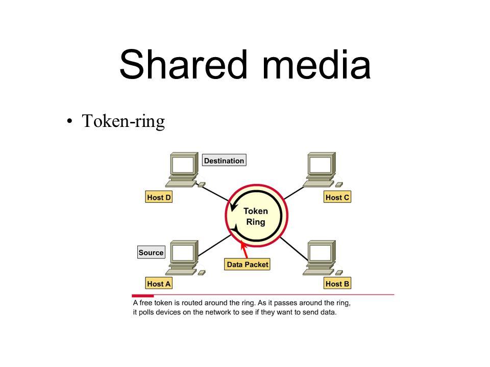 Shared media Token-ring