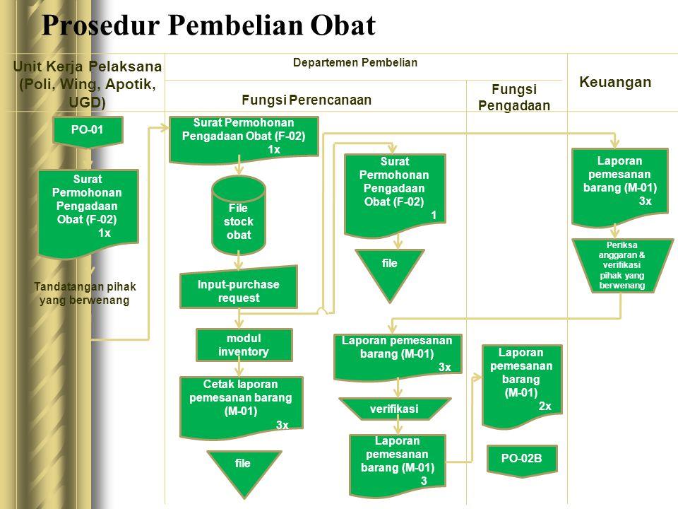 Prosedur Pembelian Obat Unit Kerja Pelaksana (Poli, Wing, Apotik, UGD) Departemen Pembelian Fungsi Perencanaan Fungsi Pengadaan Keuangan PO-01 Surat P