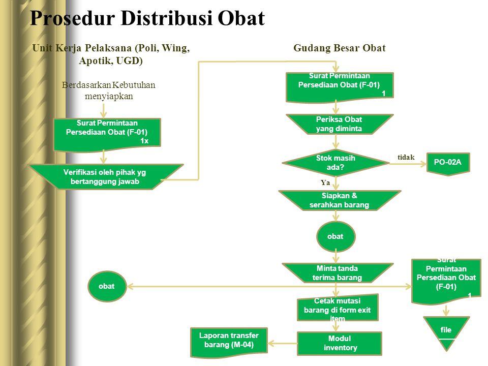 Prosedur Distribusi Obat Unit Kerja Pelaksana (Poli, Wing, Apotik, UGD) Gudang Besar Obat Berdasarkan Kebutuhan menyiapkan Surat Permintaan Persediaan