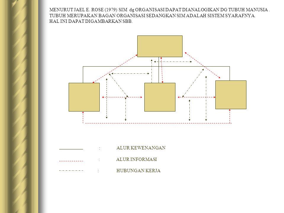 MENURUT JAEL E. ROSE (1979) SIM dg ORGANISASI DAPAT DIANALOGIKAN DG TUBUH MANUSIA. TUBUH MERUPAKAN BAGAN ORGANISASI SEDANGKAN SIM ADALAH SISTEM SYARAF