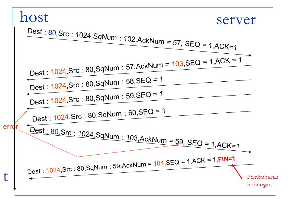 Dest : 80,Src : 1024,SqNum : 102,AckNum = 57, SEQ = 1,ACK=1 Dest : 1024,Src : 80,SqNum : 57,AckNum = 103,SEQ = 1,ACK = 1 Dest : 1024,Src : 80,SqNum :