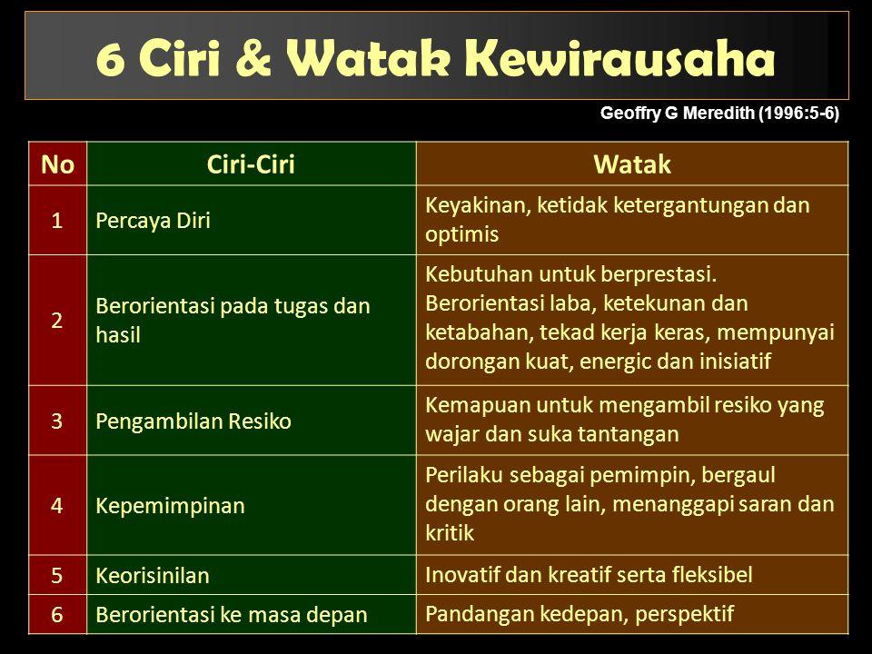Geoffry G Meredith (1996:5-6) 6 Ciri & Watak Kewirausaha NoCiri-CiriWatak 1Percaya Diri Keyakinan, ketidak ketergantungan dan optimis 2 Berorientasi p