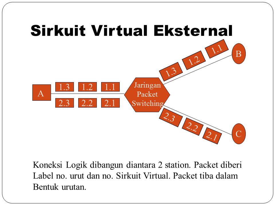 Sirkuit Virtual Eksternal 1.3 2.32.22.1 1.21.1 B C 1.3 1.2 1.1 2.3 A Jaringan Packet Switching 2.2 2.1 Koneksi Logik dibangun diantara 2 station. Pack